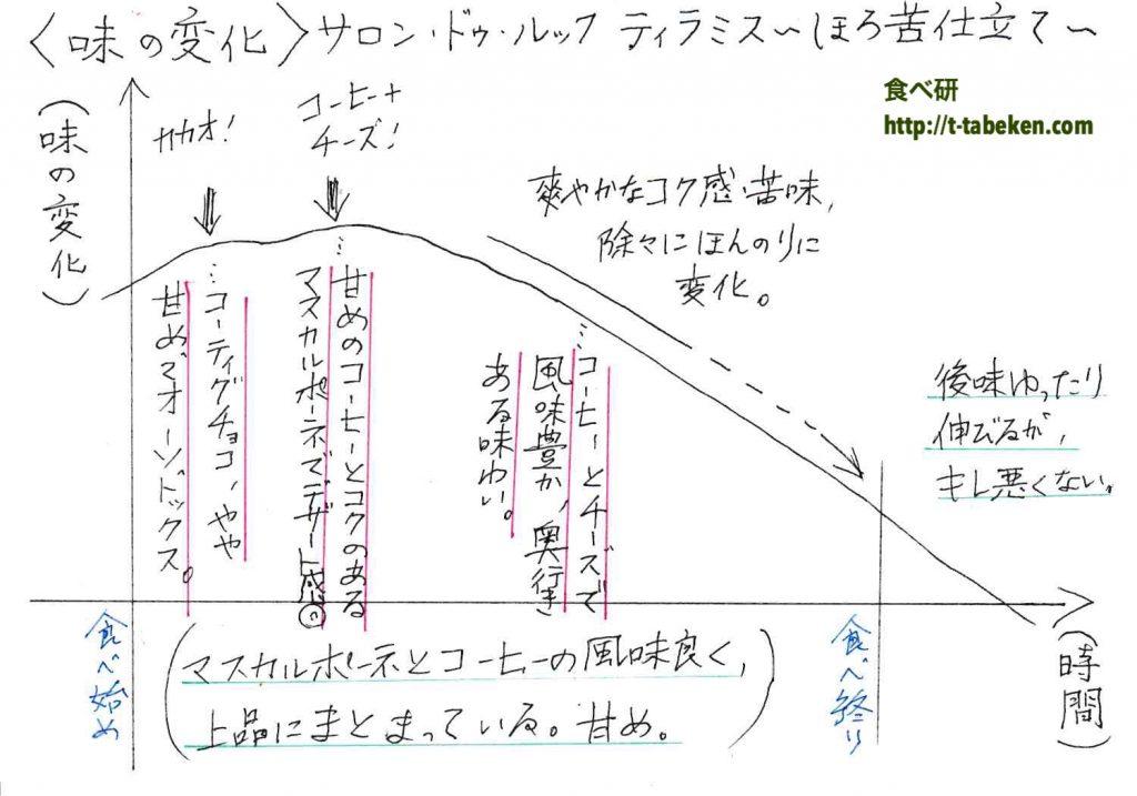 サロン・ドゥ・ルック ティラミス 〜ほろ苦仕立て〜